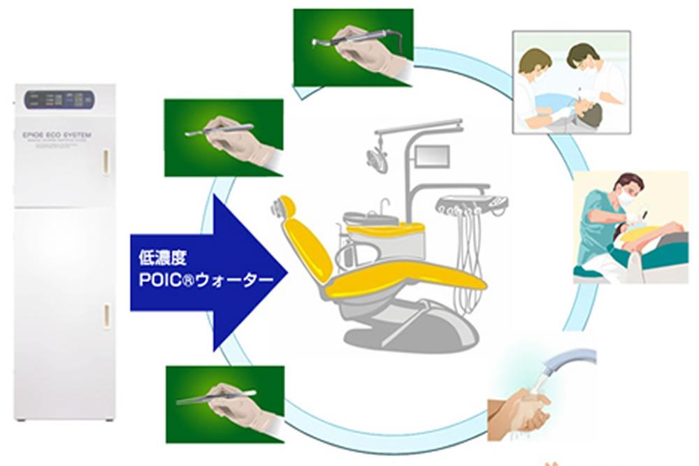 殺菌水(POICウォーター)の使用